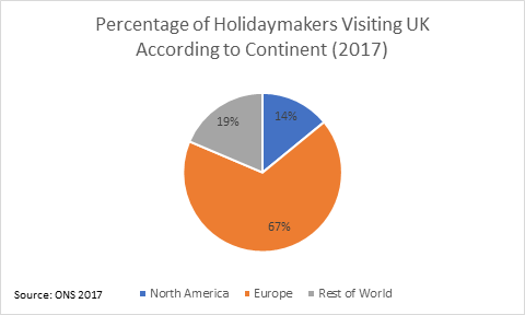 Percentage of holidaymakers visiting UK according to continent