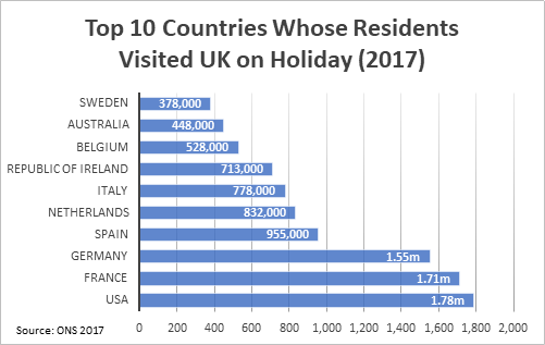Top 10 countries whose residents visited UK on holiday